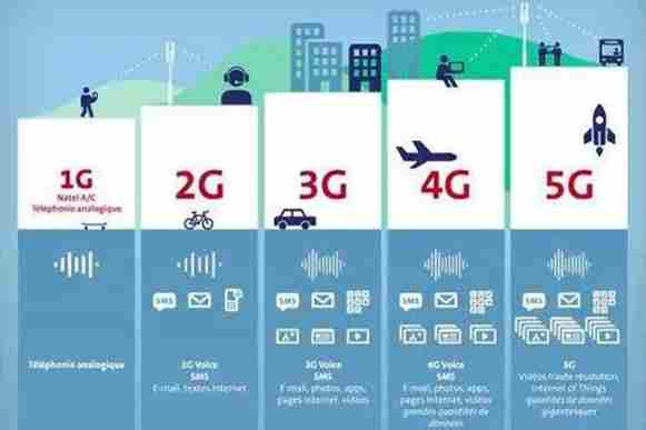 The process of changing from 1G to 5G mobile communication